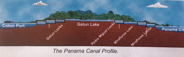 Panama Canal Profile